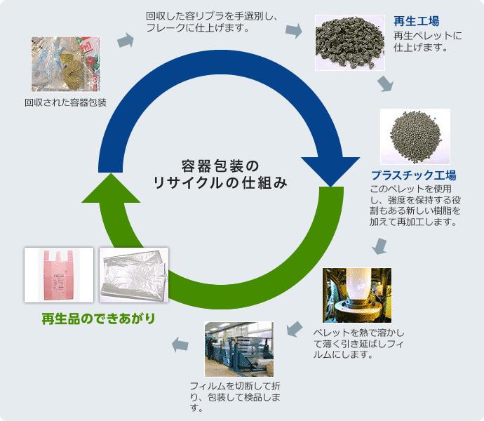 容器包装のリサイクルの仕組み