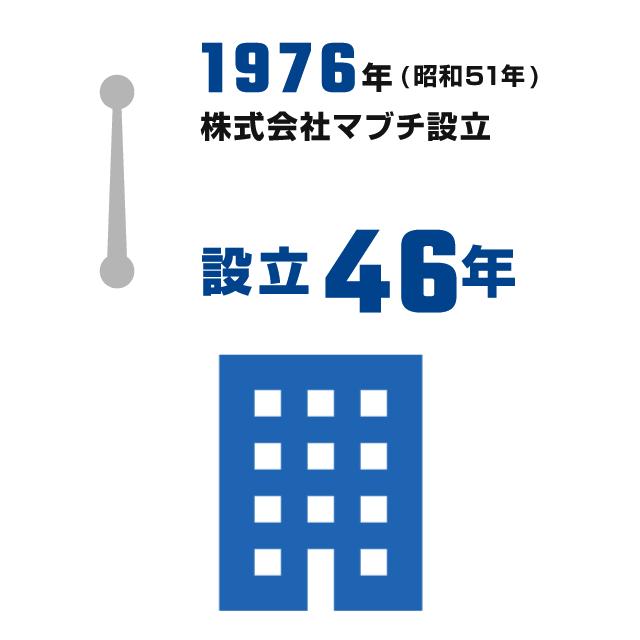 創業65年